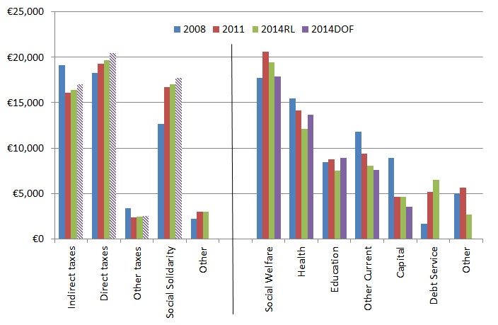Ireland's government finances, by major area, 2008-2014