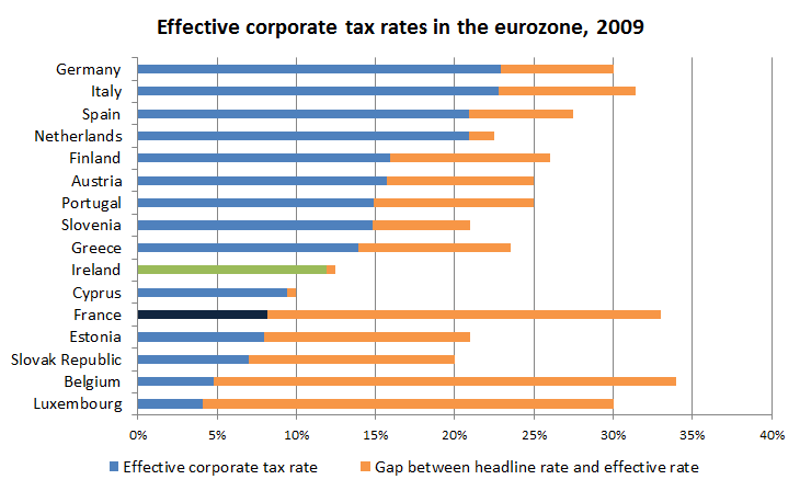 Effective corporate tax rates, eurozone countries, 2009 (Source: PwC)
