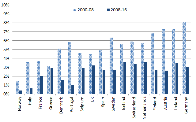 Average annual growth in export volumes in European countries