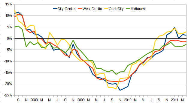 Year on year change in rents, selected regions, 2007-2011