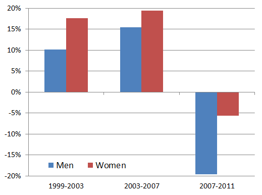 Change in the labour force, by gender, 1999-2011