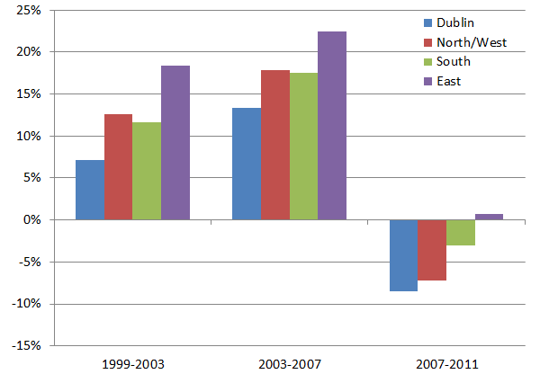 Change in labour force size, by region, 1999-2011