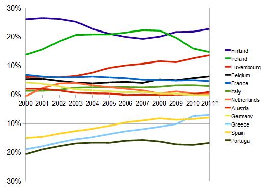 Price levels in the eurozone compared