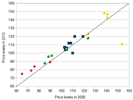 Price levels in 2005 and 2010 compared (EU27=100)