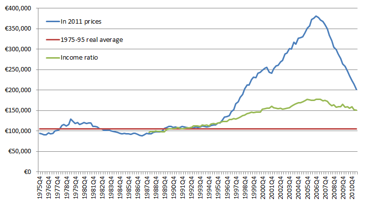 Real property prices and incomes in Ireland