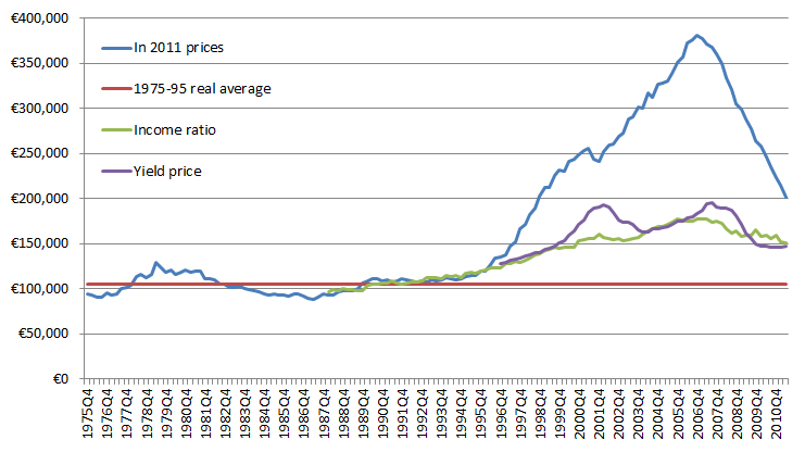 Property prices compared to rents and incomes in Ireland
