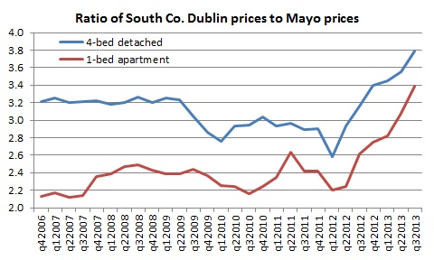 house prices: bubbles versus booms – the irish economy cost of wiring a house in ireland 2017 #2