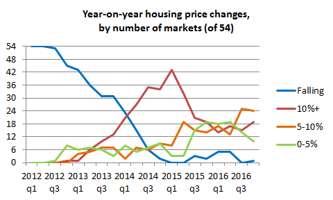 House price changes, by market, quarter and inflation bracket